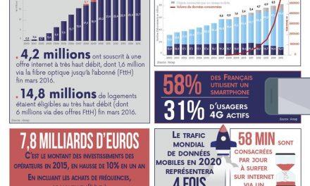 Les chiffres clés de l'ARCEP 2015-2016