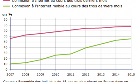 INSEE : Enquête annuelle TIC auprès des ménages (2015)
