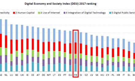 DESI2017: les usages et compétences numériquesdes européens en progression mais d'importants écarts subsistent entre les pays