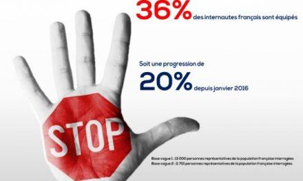L'usage des bloqueurs de publicitédeux fois plus répandu en Europe que dans le monde